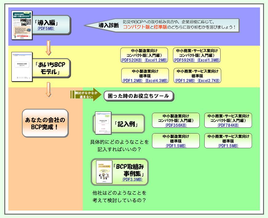 bcp 災害 マニュアル