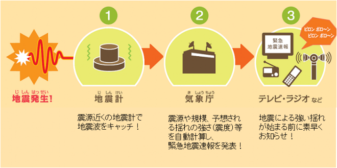 緊急地震速報(気象庁)