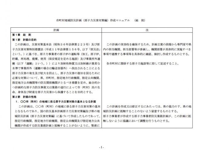 地域防災計画「原子力災害対策編」作成マニュアル市町村編(内閣府・消防庁)