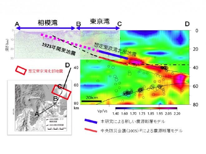 首都直下地震防災・減災特別プロジェクトの最終成果報告について(文科省)