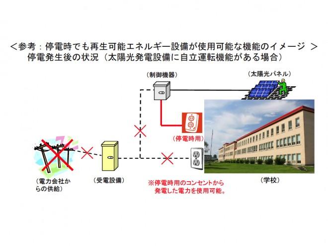 再生可能エネルギー設備等の設置状況に関する調査結果(文科省)