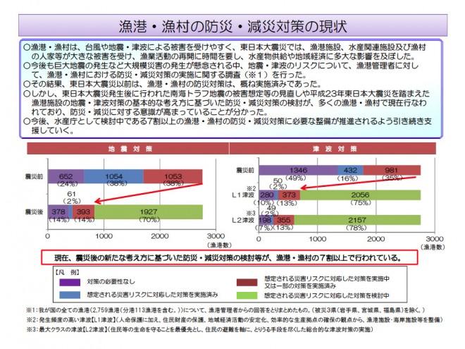 漁港・漁村における防災・減災対策の現状について(農水省)