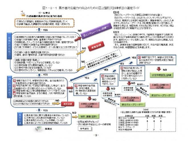 市区町村による風水害図上型防災訓練の実施支援マニュアル (図上型防災訓練マニュアル検討会)