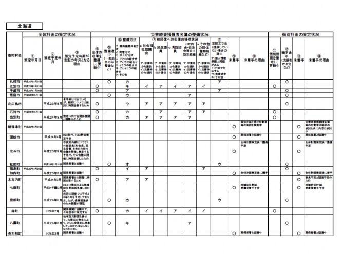 災害時要援護者の避難支援対策の調査結果市区町村別(消防庁)
