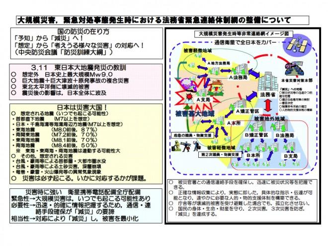 東日本大震災復興関連事業チェックシート(法務省)