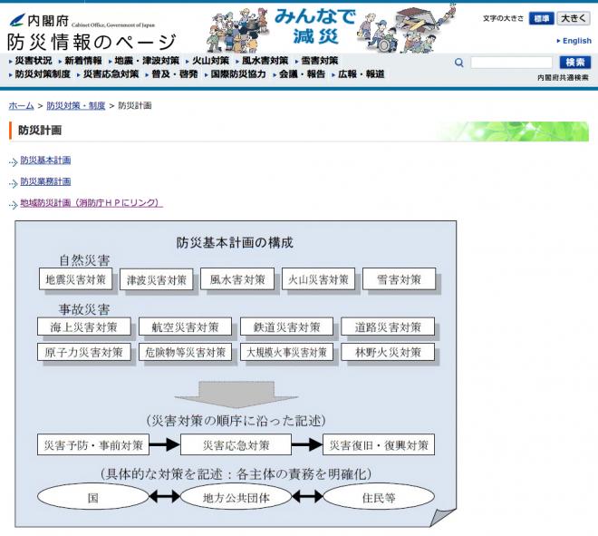 防災計画の体系(内閣府)