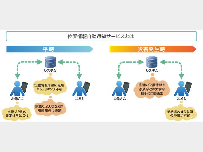 「ココダヨ」 災害時位置情報自動通知システム
