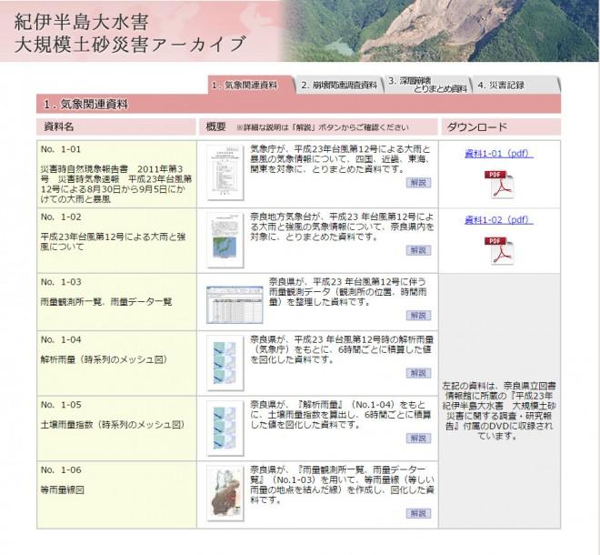 紀伊半島大水害大規模土砂災害アーカイブ(奈良県)