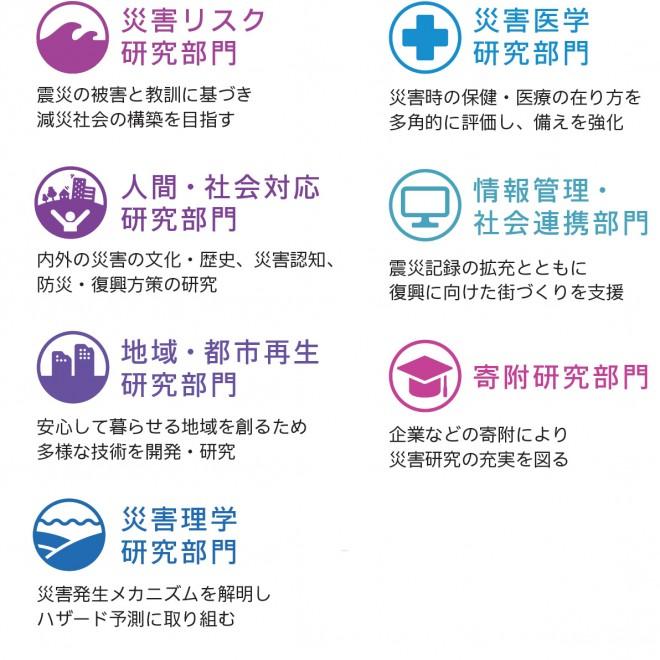7分野の研究部門
