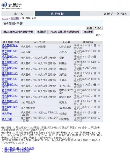噴火警報・予報(気象庁)