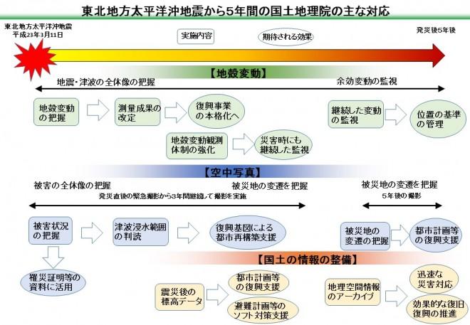 平成23年(2011年)東日本大震災に関する情報提供(国土地理院)