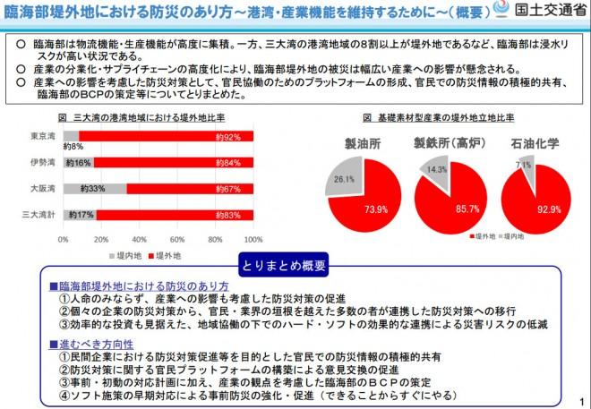 臨海部堤外地における防災のあり方(国交省)