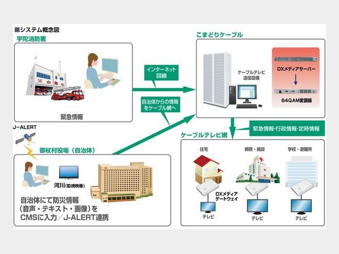 ケーブルテレビ網で防災情報を配信!奈良県御杖村が導入