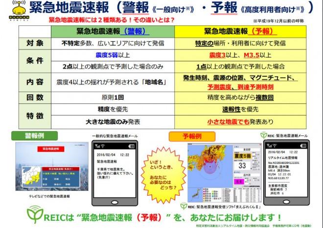 緊急地震速報(警報《一般向け》・予報《高度利用者向け》)(2016防災推進国民大会)