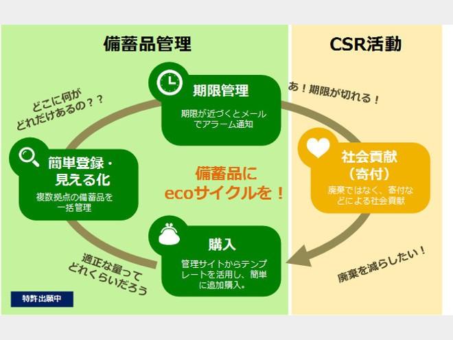企業の災害備蓄品でecoサイクルを実現するクラウドサービス「備蓄品安心サポート そなえるんCSR+」