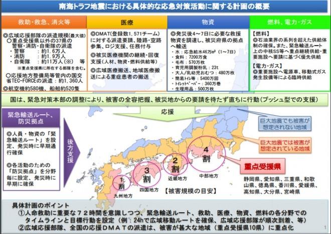 「南海トラフ地震における具体的な応急対策活動に関する計画」の策定(内閣府)