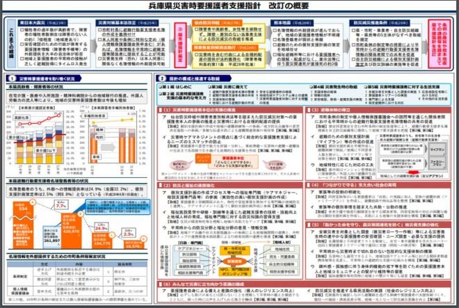 新たな「災害時要援護者支援指針」の公表(兵庫県)