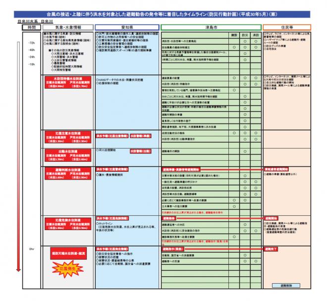 水害対応タイムラインの運用開始(愛知県)