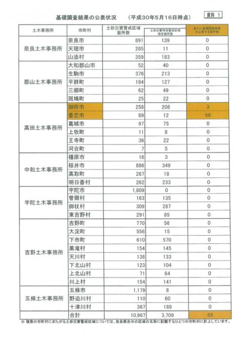 土砂災害防止法に基づく基礎調査結果の公表(奈良県)