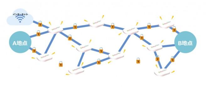 災害時に自律的にネットワークを構築「バッテリーコネクト®」