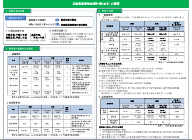兵庫県廃棄物処理計画の改定(兵庫県)