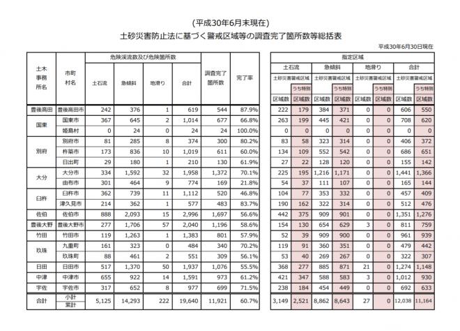 土砂災害警戒区域等の指定状況(平成30年6月30日現在)の公表(大分県)