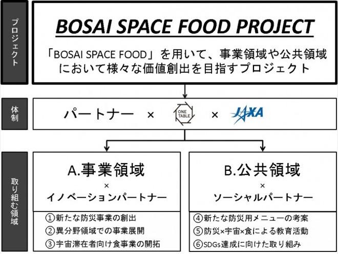 ワンテーブル・JAXA共同で「BOSAI SPACE FOOD PROJECT」を始動!