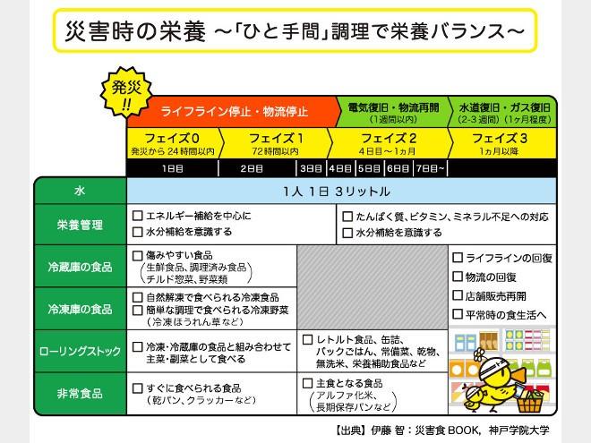 「トクする!防災」プロジェクト×神戸学院大学「防災女子」ポリ袋で調理できる『オリジナル備蓄レシピ』
