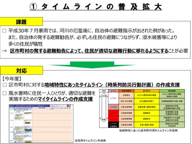 「防災事業の緊急総点検を踏まえた今後の取組について」の公表(東京都)