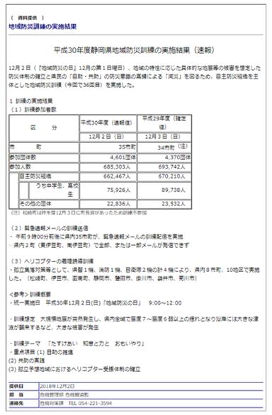 平成30年度地域防災訓練の実施結果(速報)の公表(静岡県)