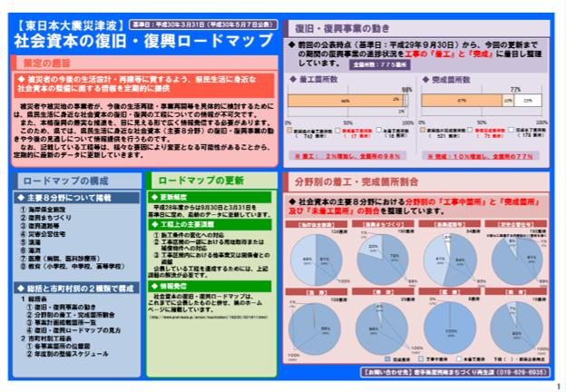 社会資本の復旧・復興ロードマップの公表(岩手県)