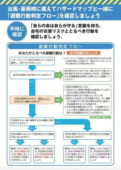 避難行動判定フロー・避難情報のポイント(内閣府)